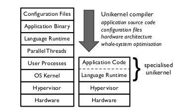 Comparison between vm and unikernel