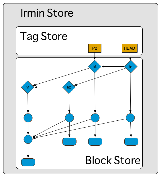 Irmin Stores